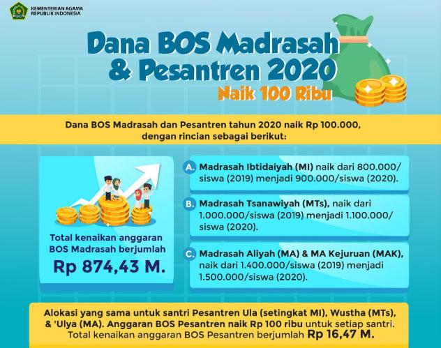 Menteri Agama Fachrul Razi : Dana BOS Madrasah dan Pesantren Naik